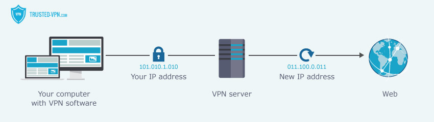 VPNs hide your IP address using their servers.